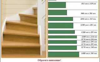 Отделка лестницы ламинатом своими руками: пошаговый инструктаж