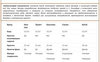 Обзор ламината Кайндл (Kaindl): преимущества и недостатки покрытия