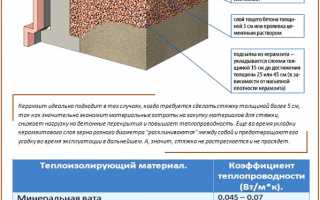 Проведение стяжки пола с керамзитом: пошаговый инструктаж