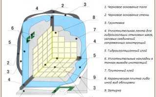 Гидроизоляция ванной комнаты своими руками: технология работ