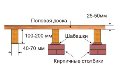 Сечение бруса определяется толщиной покрытия пола
