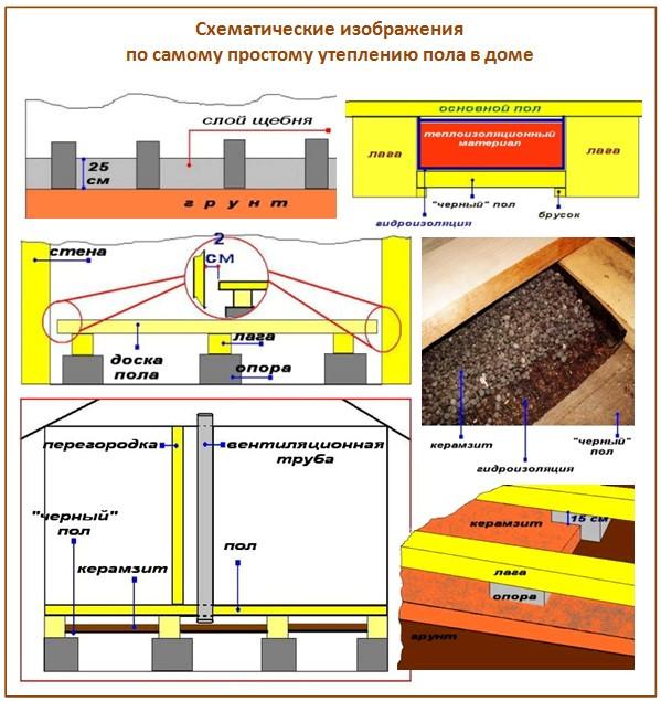 Как утеплить пол керамзитом