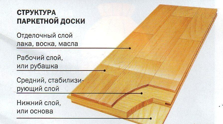 3. struktura parketnoj doski