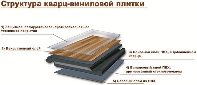 3. struktura_vinilovogo_laminata