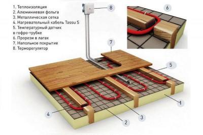 Схема системы теплый пол
