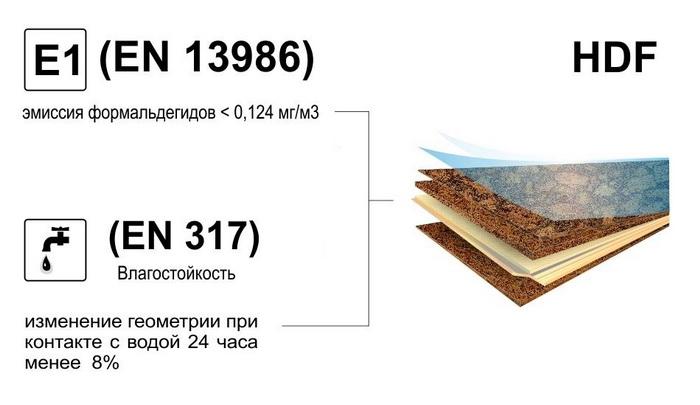 8. markirovka_vodostojkogo_laminat_kolichestvo_jemissii