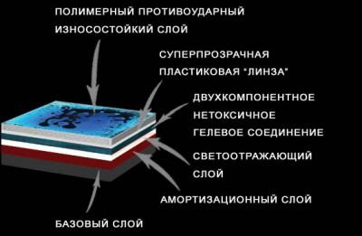 Строение жидкой плитки