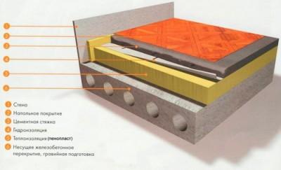 Пирог утепления бетонного пола