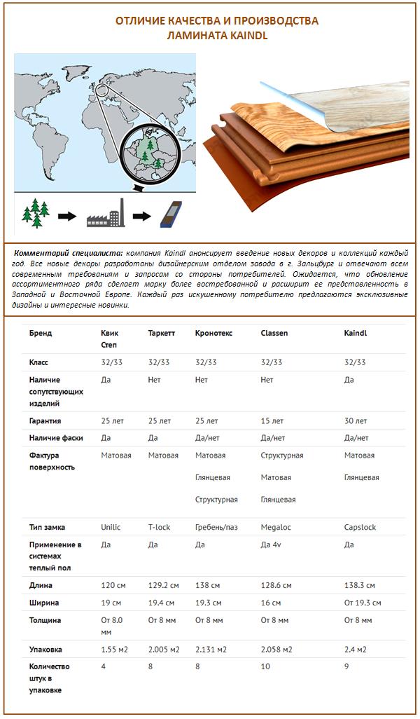 Сравнение Kaindl с другими марками ламината