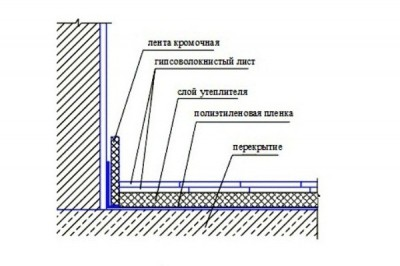 Схема пола гвл в разрезе