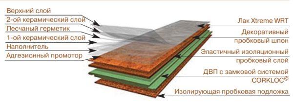Структура пробкового ламината