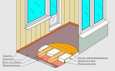 Схема конструкции утепленного пола лоджии