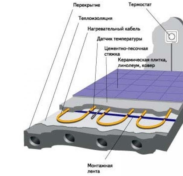 Схема устройства теплого пола с помощью кабеля