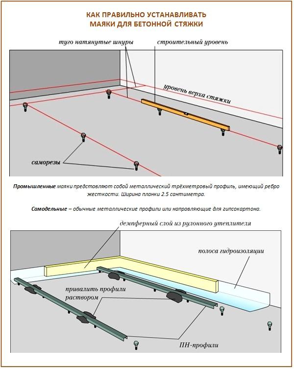 Как выставить маяки для бетонной стяжки