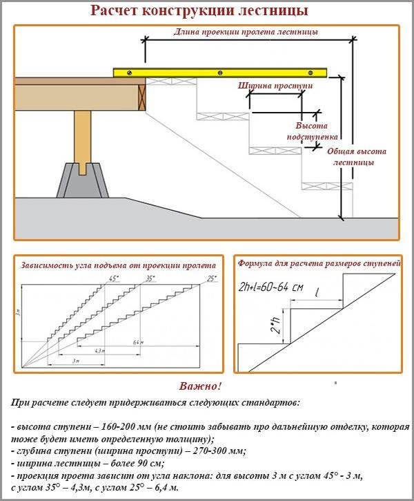 Расчет конструкции лестницы