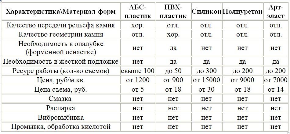 Технико-экономические показатели форм из разных материалов