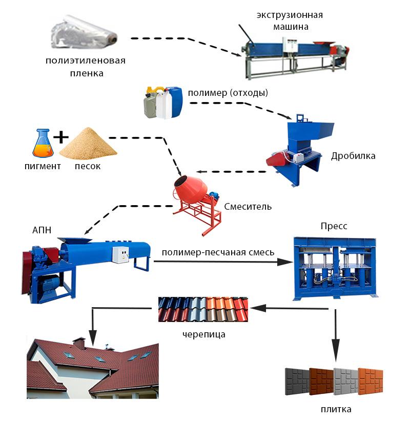 Технологическая цепочка по выпуску полимерпесчаных элементов ФЭМ
