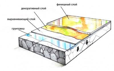 Схематическое устройство наливного пола
