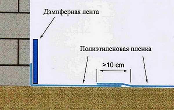 Демпферный слой для стяжки плавающей