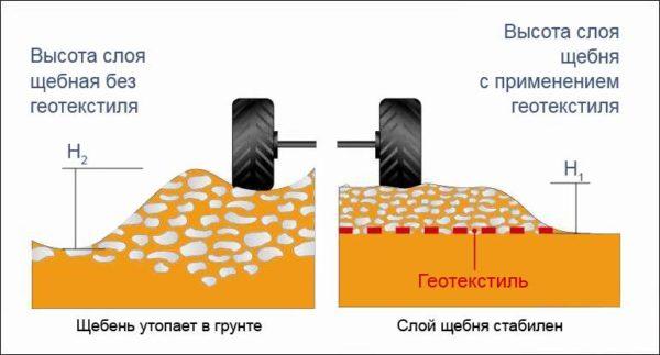 Использование дорнита для армирования грунта