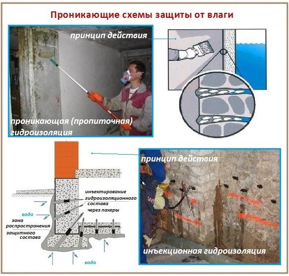 Проникающая и инъекционная гидроизоляция ванной