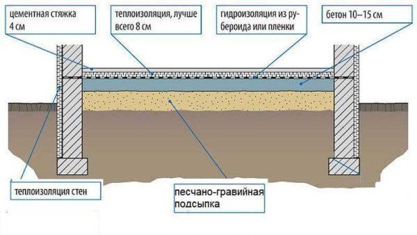 Схема гидроизоляции пола по грунту