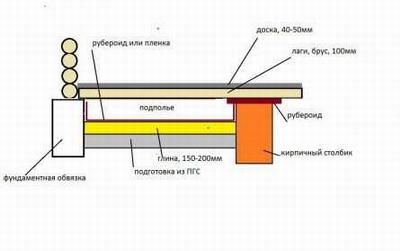 Устройство деревянного пола по грунту