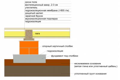Схема устройства полов с лагами на земляном основании
