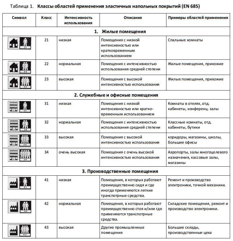 Таблица - классы износостойкости