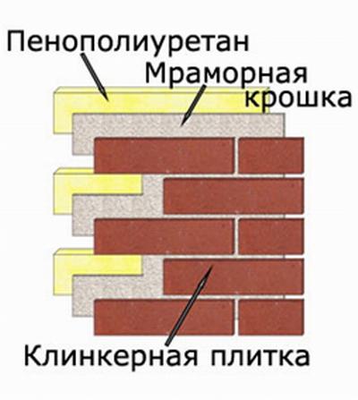 Схема укладки клинкерной плитки на утеплитель