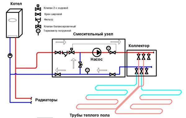 Коллектор в системе теплого пола