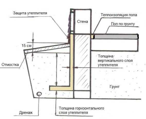 Конструкция пола по грунту
