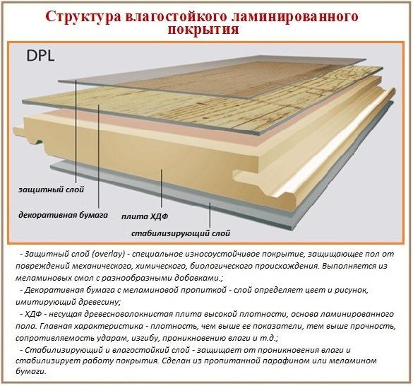 Ламинат как покрытие на деревянный пол