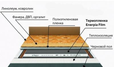 Линолеум  - хороший выбор для инфракрасного теплого пола