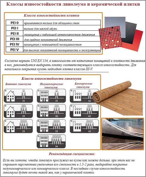Классы износостойкости линолеума и керамической плитки