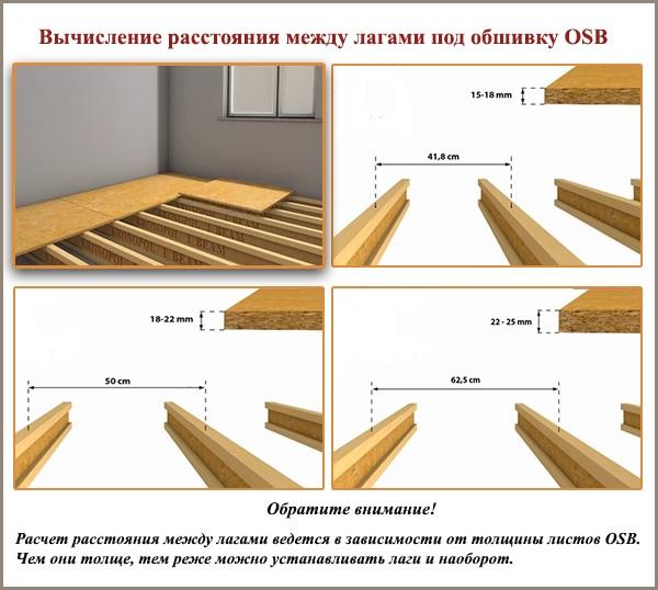 Вычисление расстояния между лагами под обшивку OSB