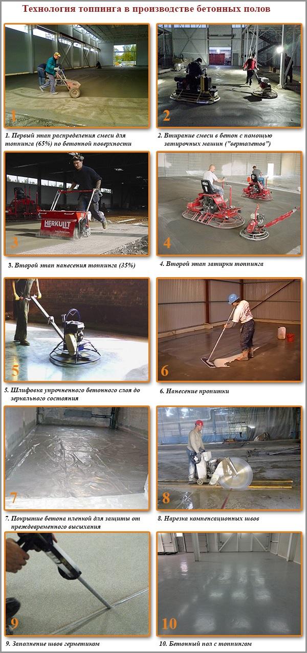 Технология топпинга в производстве бетонных полов