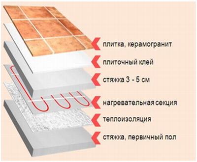 Кабельный теплый пол: нагревательная секция