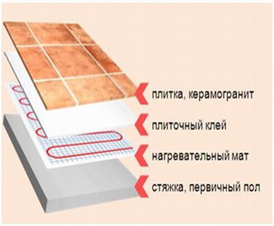 Кабельный теплый пол: нагревательный мат