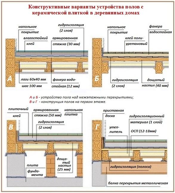 Способы укладки плитки на деревянный пол