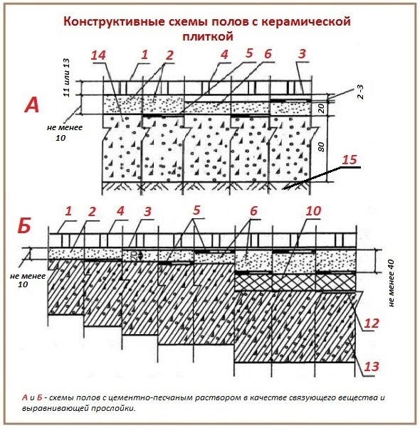 Основание для укладки плитки на плитку