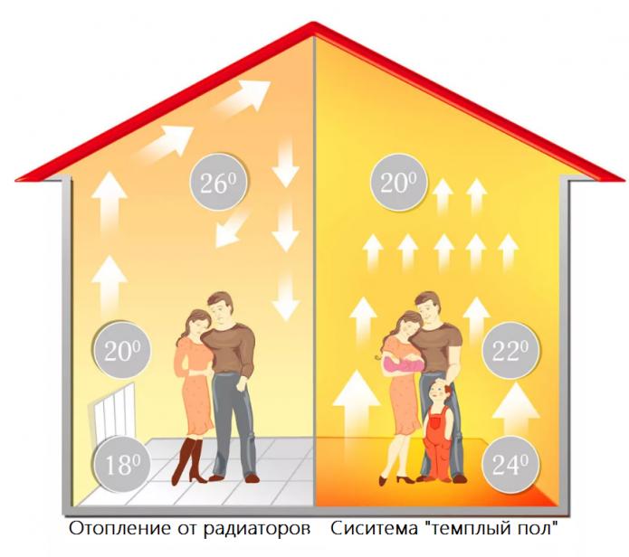 Схема распределения тепла при обогреве помещения тёплым полом
