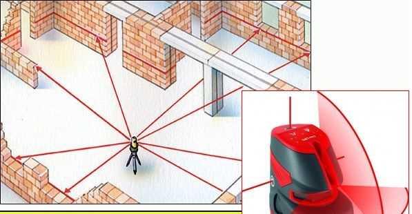 Схема установки лазерного построителя плоскостей