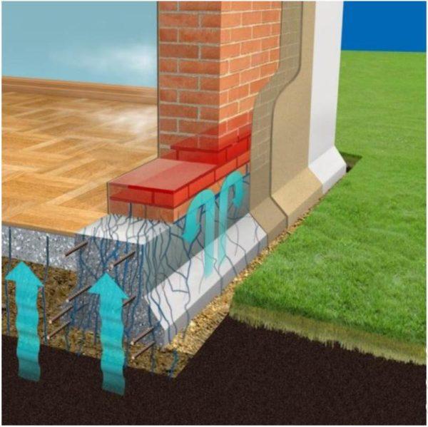 Проникновение воды по капиллярам в бетоне