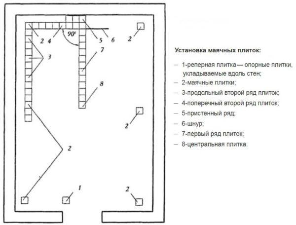 Схема укладки маячных плиток