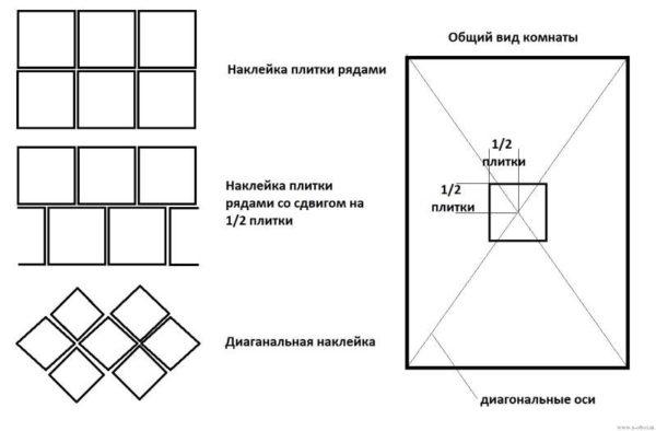 Типовые схемы укладки плитки