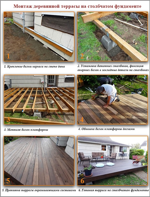 Монтаж деревянной террасы на столбчатом фундаменте