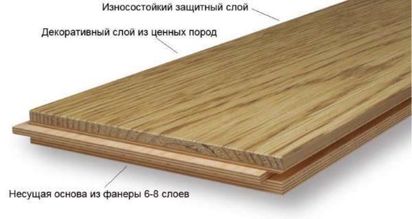 Структура инженерной доски
