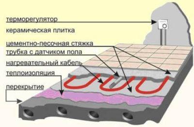 Многослойное строение системы теплый пол в ванной комнате