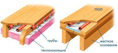 Обязательно выполняется теплоизоляция водяного теплого деревянного пола